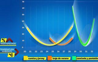 Algoritmos y temperatura de la calefaccion